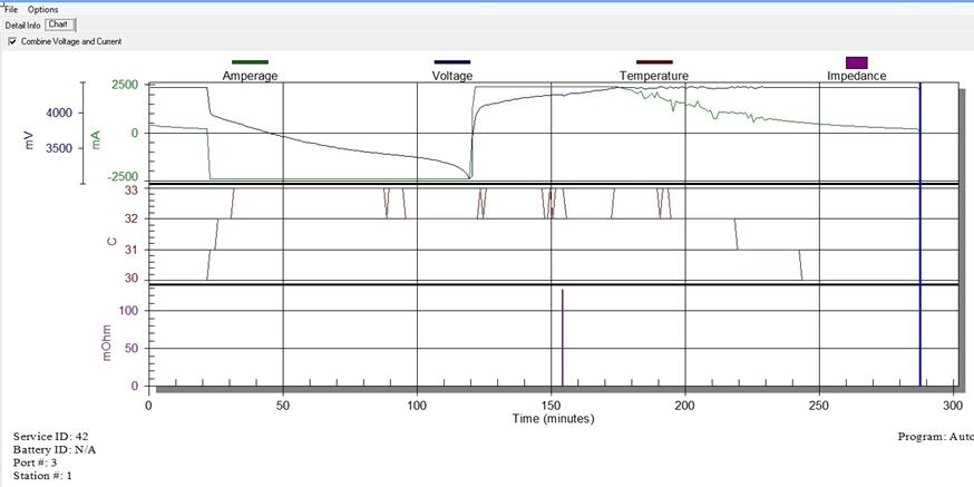 P780 chart resize
