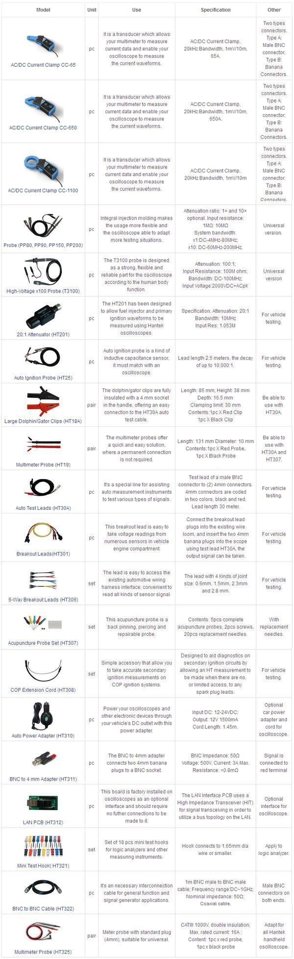 Phụ kiên Que đo cao áp (High Voltage Probe) T3100