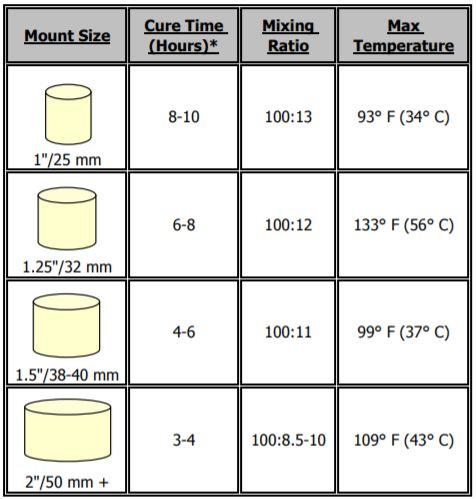 Kích thước và thời gian đông đặc EpoxySet