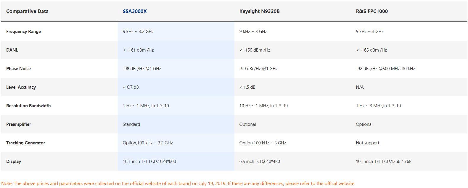 so sánh máy phân tích phổ SSA3000X