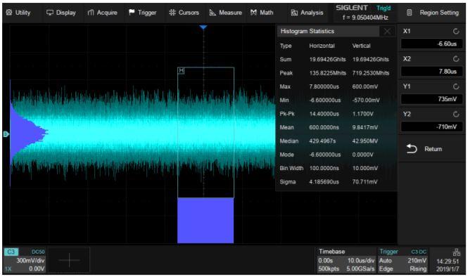 Waveform histogram