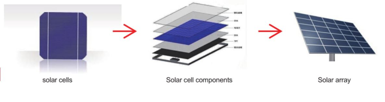 Hệ thống kiểm tra solar pannel