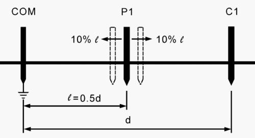 Kiểm tra sai số phương pháp đo nối đất
