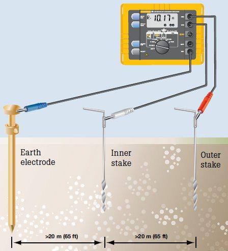 Phương pháp đo nối đất 3 cực 3P