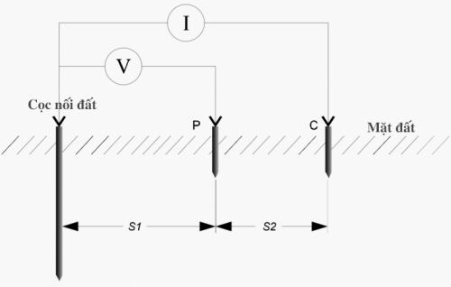 Tổng quan về đo điện trở đất