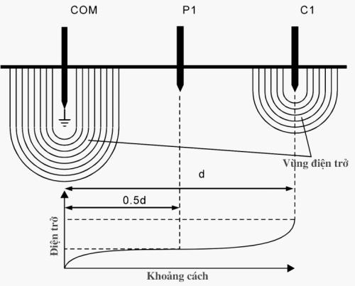 Vùng phủ tín hiệu của các cọc điện trở tiếp địa