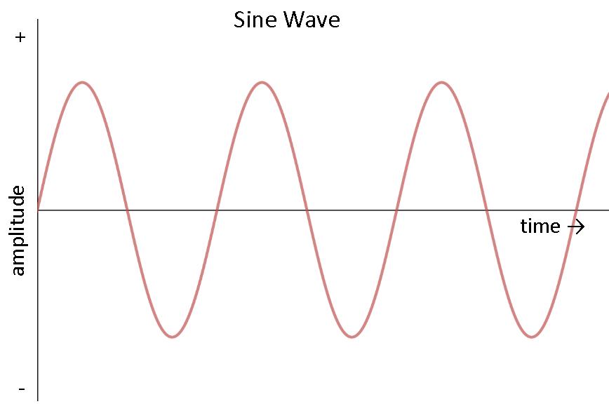 Sóng Sine của điện áp xoay chiều
