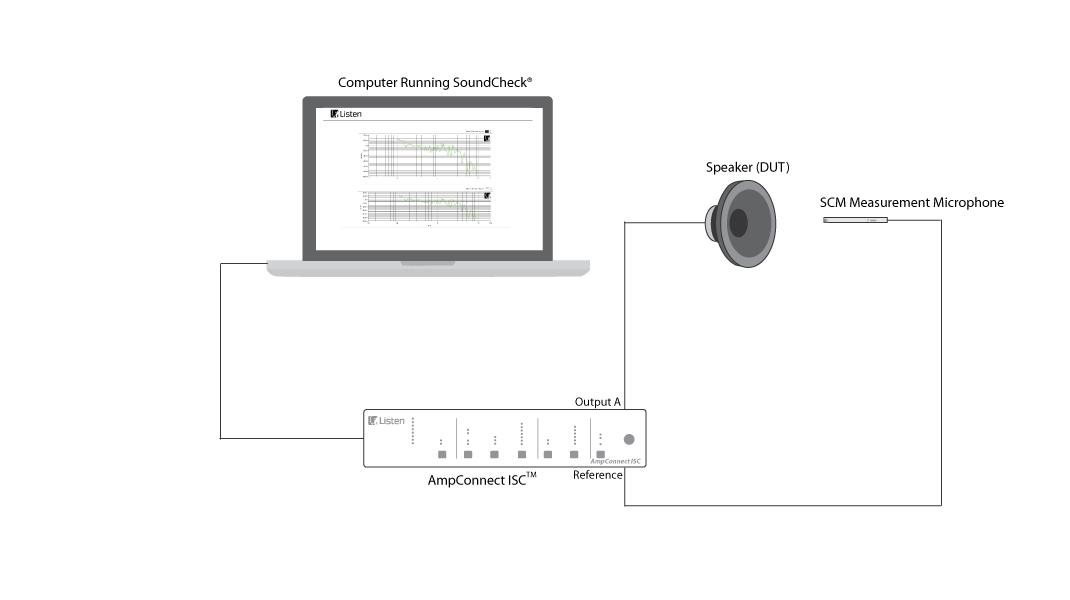 Sơ đồ thiết bị kiểm tra, loa, tai nghe AmpConnect ISC