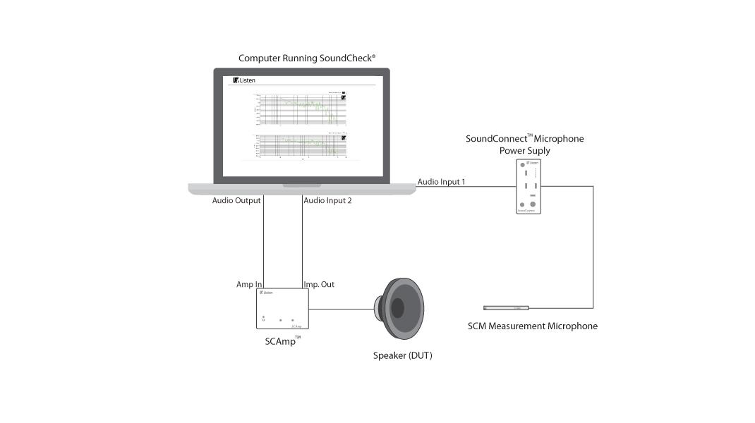 Sơ đồ kết nối SoundConnect