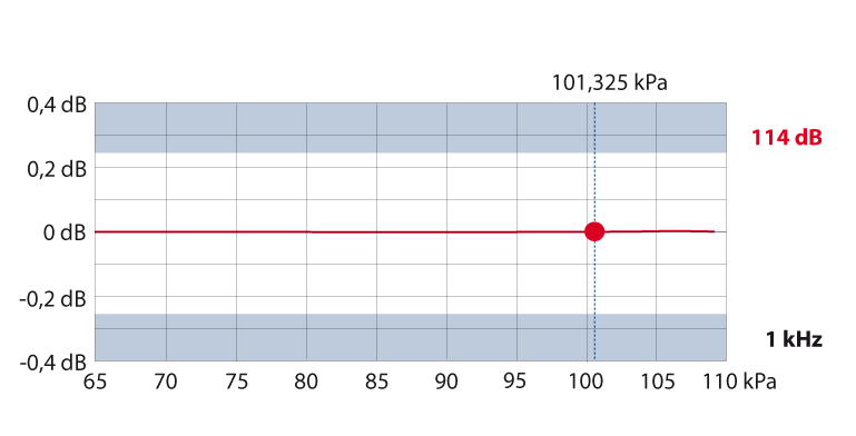 Ảnh hưởng áp suất đến bộ hiệu chuẩn âm Nor1255