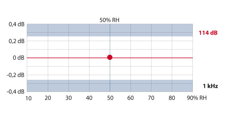 Ảnh hưởng độ ẩm đến bộ hiệu chuẩn âm Nor1255