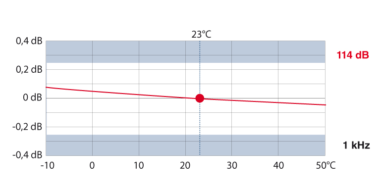Ảnh hưởng nhiệt độ đến bộ hiệu chuẩn âm Nor1255