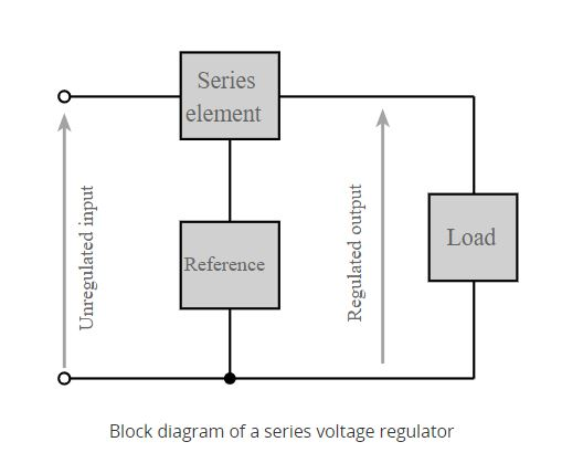 Bộ điều chỉnh điện áp nguồn linear
