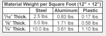 bảng quy đổi khối lượng và lực của vật thể