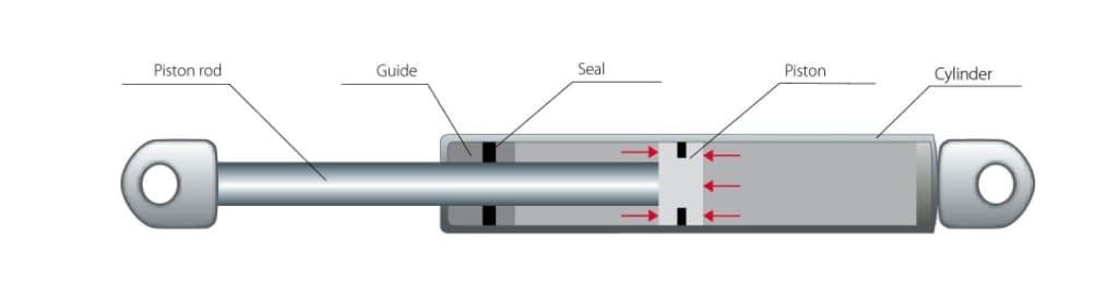 nguyên lý hoạt động của gas spring