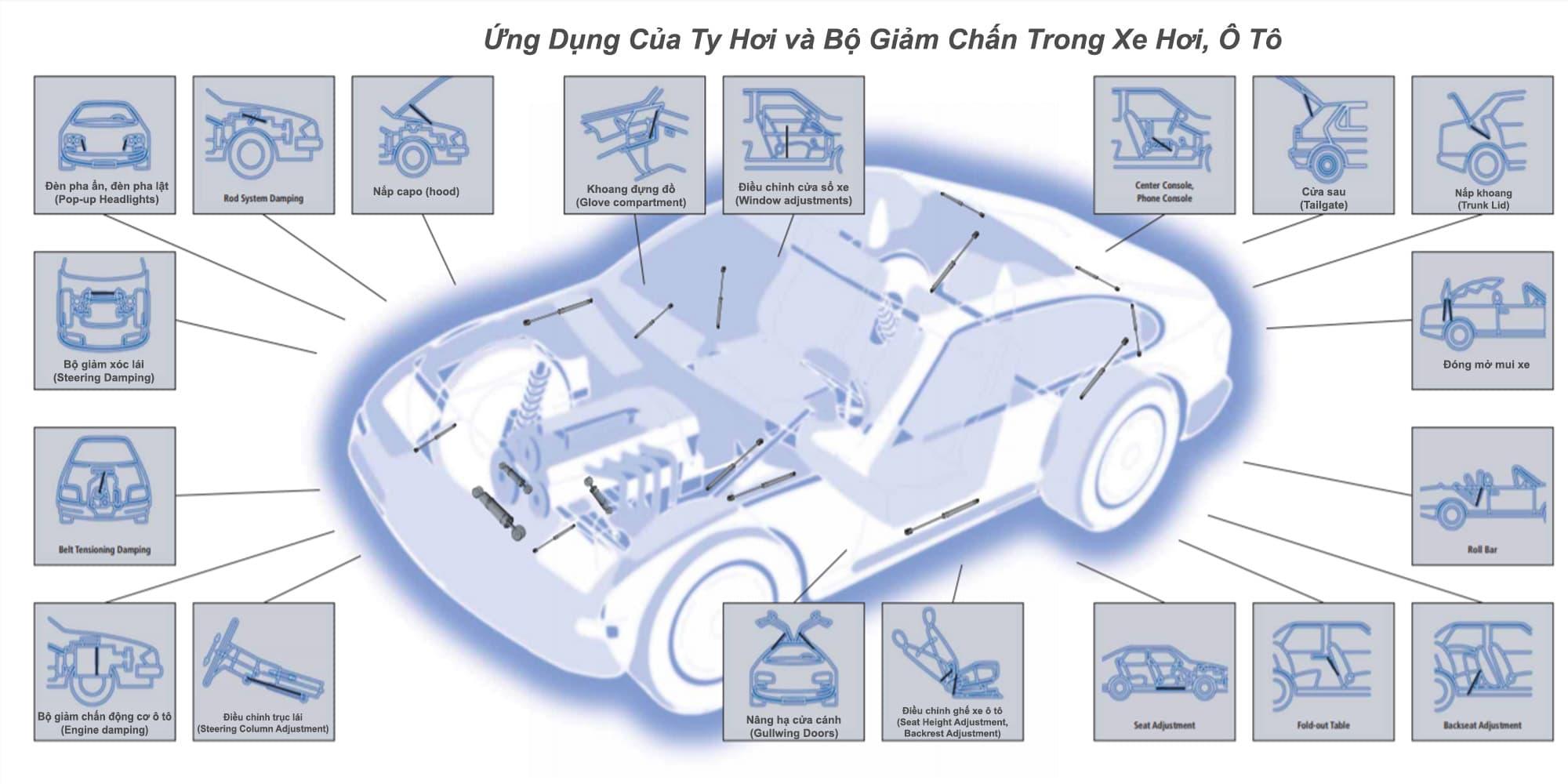 Ứng dụng ty hơi, gas spring trong lĩnh vực ô tô, xe hơi