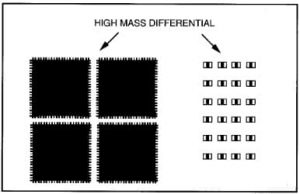 high mass differential