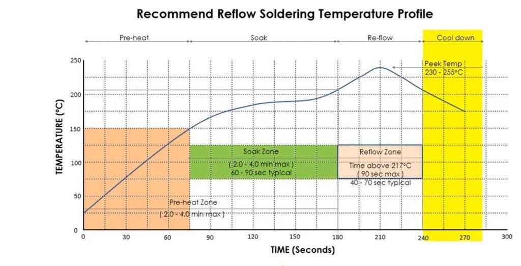nhiệt độ hàn reflow soldering