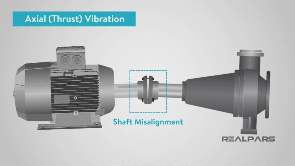rung dọc trục axial vibration
