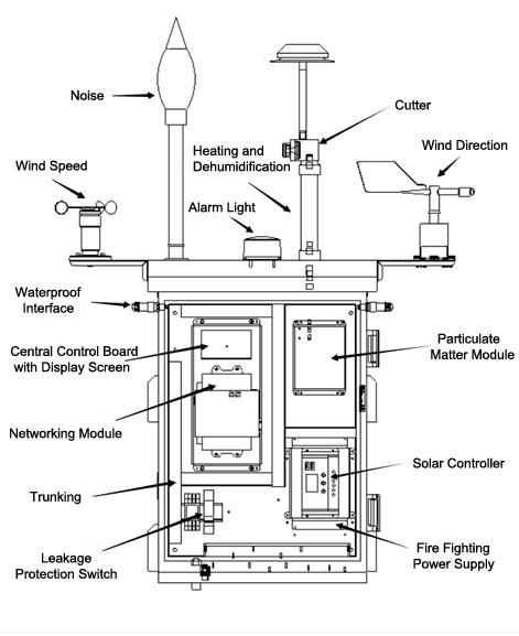 Trạm giám sát chất lượng không khí Oceanus AQM-09